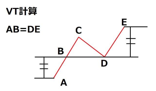 値幅観測論VT計算