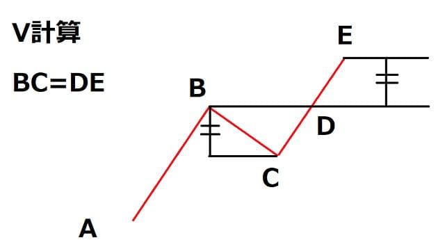 値幅観測論V計算