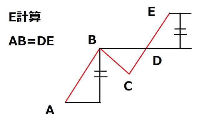 値幅観測論E計算