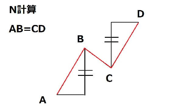 値幅観測論N計算