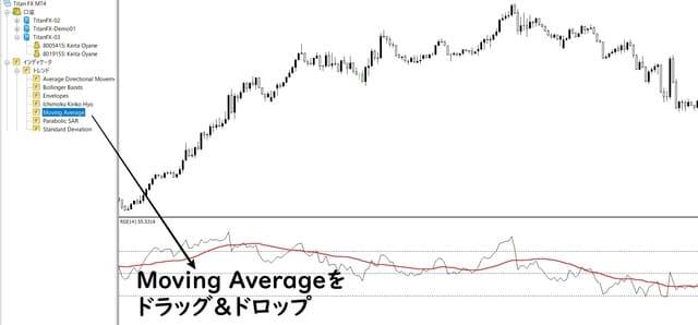 RSIに移動平均線を表示させる