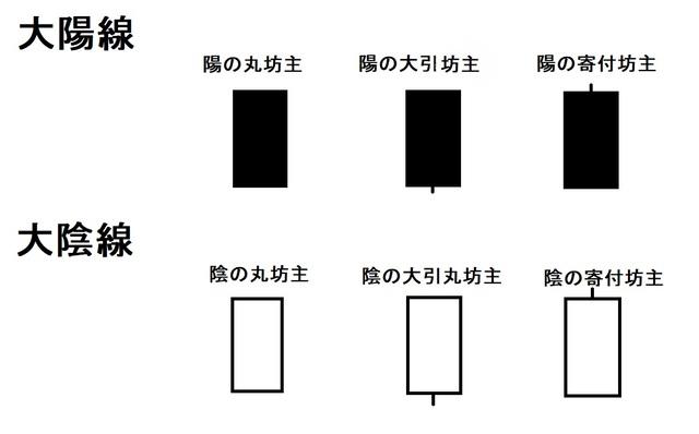 大陽線と大陰線の種類