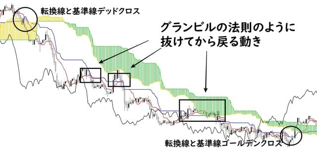 一目均衡表の基準線と転換線の使い方