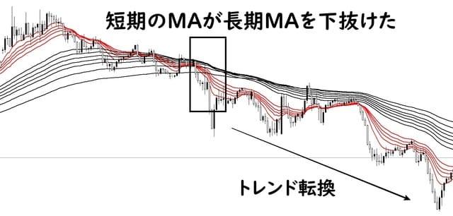 GMMAでトレンド転換のサイン