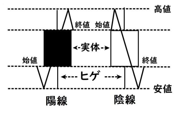 ローソク足の構成と4本値