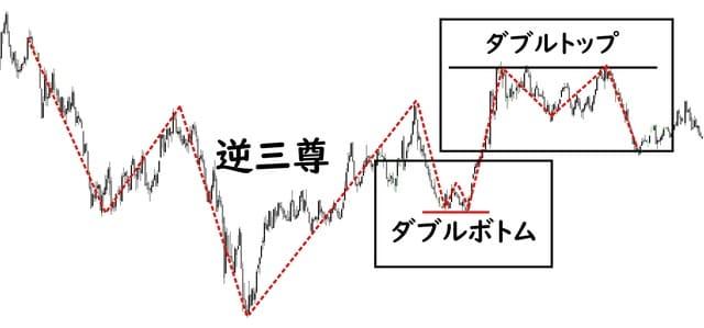 スキャルピングとチャートパターンを使った手法
