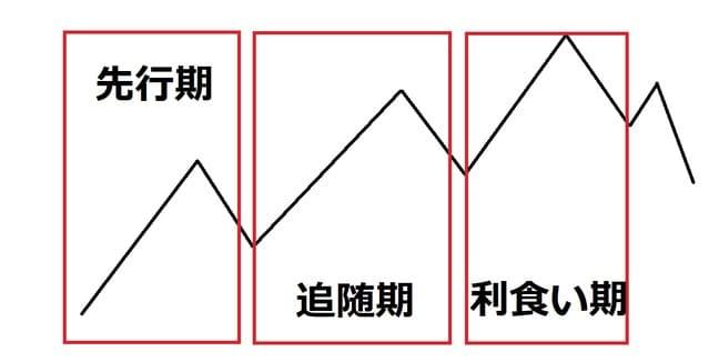 主要トレンドは3段階からなる