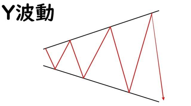 波動論Y波動