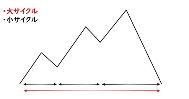 サイクル理論
